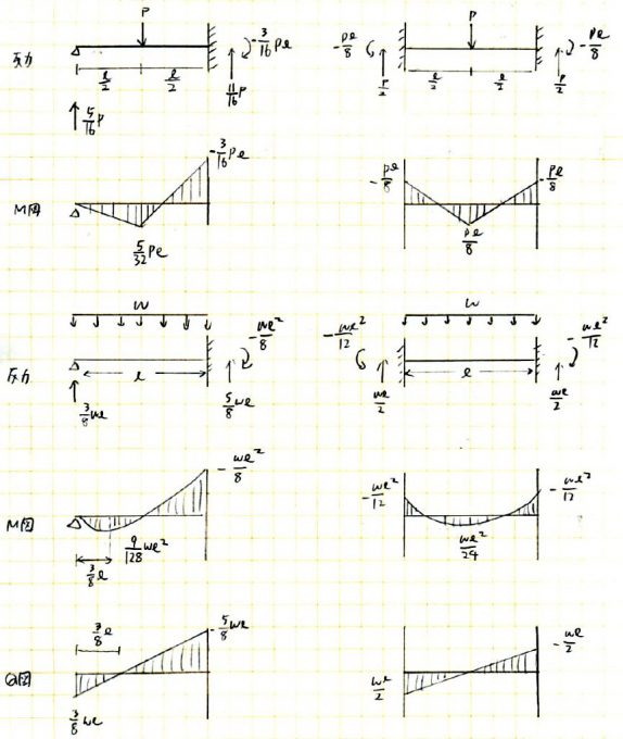 構造力学の暗記ノート