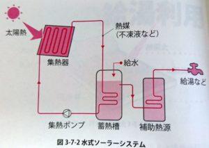 水式ソーラーシステム