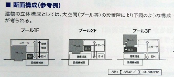 プールの断面構成(参考例)