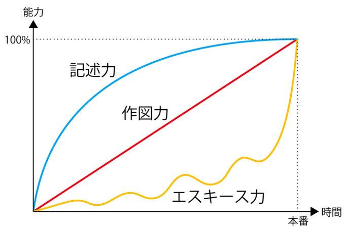 製図試験の学習曲線