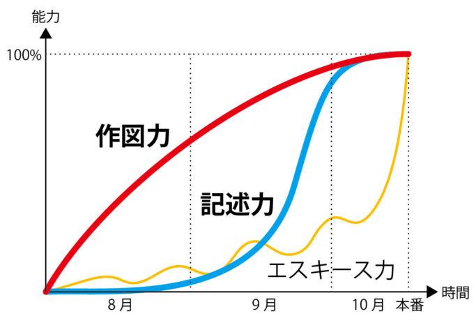 製図3スキルの学習曲線(改良版)